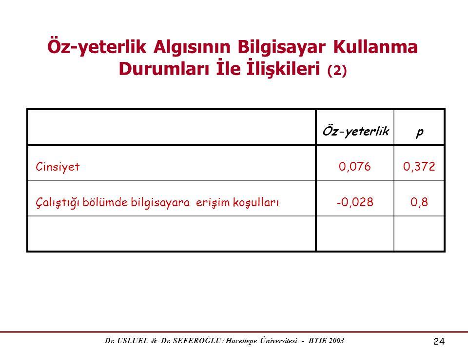 Dr. USLUEL & Dr. SEFEROĞLU / Hacettepe Üniversitesi - BTIE 2003 24 Öz-yeterlik Algısının Bilgisayar Kullanma Durumları İle İlişkileri (2) Öz-yeterlikp