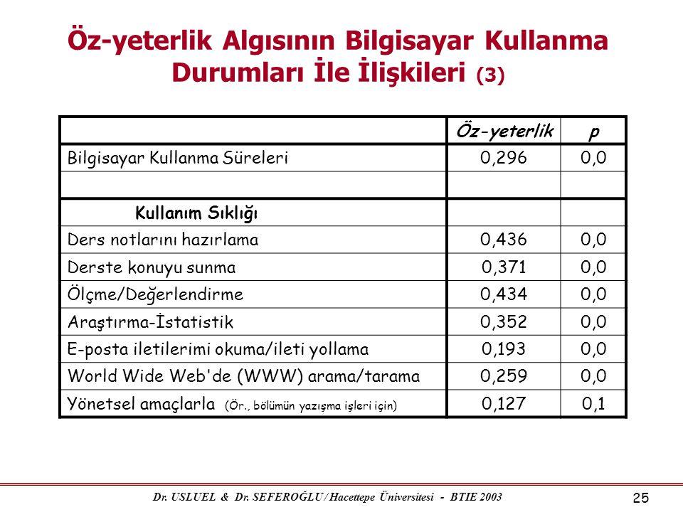 Dr. USLUEL & Dr. SEFEROĞLU / Hacettepe Üniversitesi - BTIE 2003 25 Öz-yeterlik Algısının Bilgisayar Kullanma Durumları İle İlişkileri (3) Öz-yeterlikp