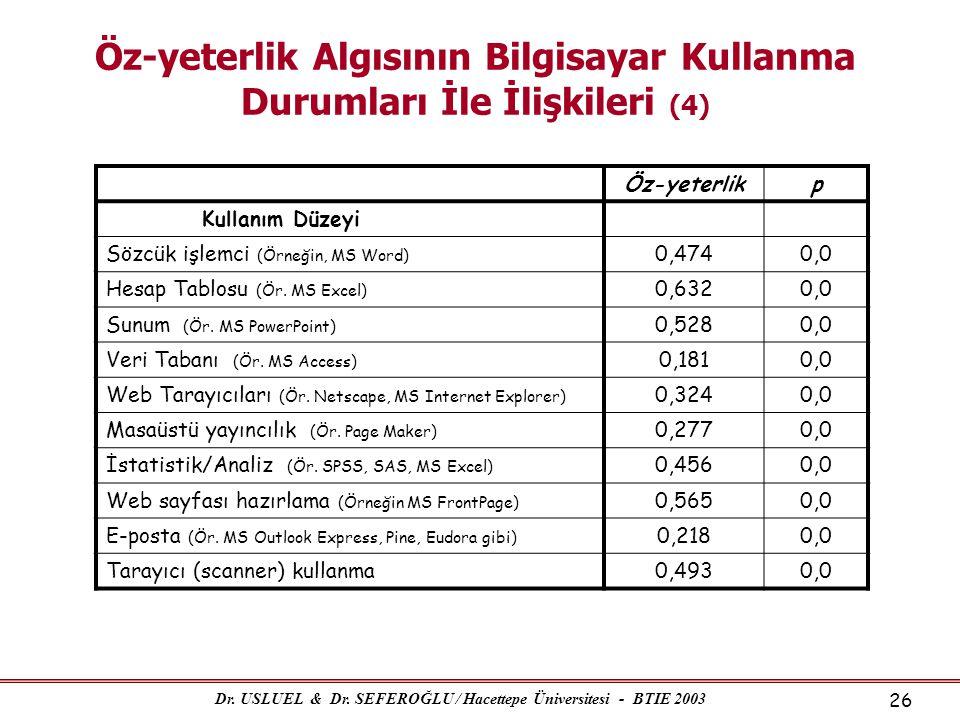 Dr. USLUEL & Dr. SEFEROĞLU / Hacettepe Üniversitesi - BTIE 2003 26 Öz-yeterlik Algısının Bilgisayar Kullanma Durumları İle İlişkileri (4) Öz-yeterlikp
