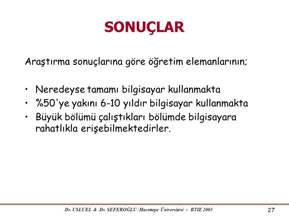 Dr. USLUEL & Dr. SEFEROĞLU / Hacettepe Üniversitesi - BTIE 2003 27 SONUÇLAR Araştırma sonuçlarına göre öğretim elemanlarının; •Neredeyse tamamı bilgis