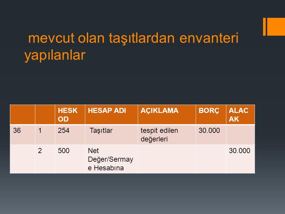 mevcut olan taşıtlardan envanteri yapılanlar HESK OD HESAP ADIAÇIKLAMABORÇALAC AK 361254 Taşıtlartespit edilen değerleri 30.000 2500Net Değer/Sermay e