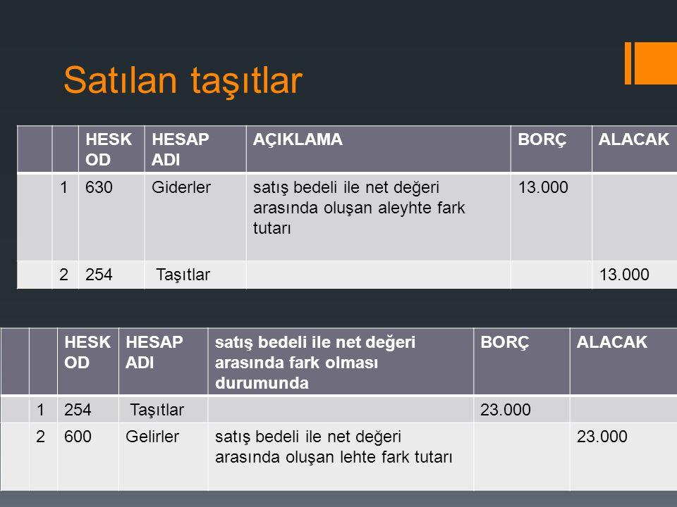 Satılan taşıtlar HESK OD HESAP ADI satış bedeli ile net değeri arasında fark olması durumunda BORÇALACAK 1254 Taşıtlar23.000 2600Gelirlersatış bedeli