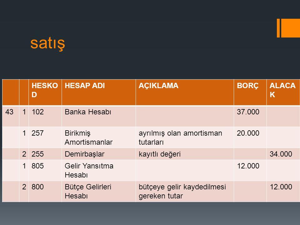 satış HESKO D HESAP ADIAÇIKLAMABORÇALACA K 431102Banka Hesabı37.000 1257Birikmiş Amortismanlar ayrılmış olan amortisman tutarları 20.000 2255Demirbaşl