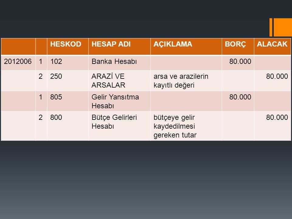 Satılan arsa ve araziler HESKODHESAP ADIAÇIKLAMABORÇALACAK 20120061102Banka Hesabı80.000 2250ARAZİ VE ARSALAR arsa ve arazilerin kayıtlı değeri 80.000