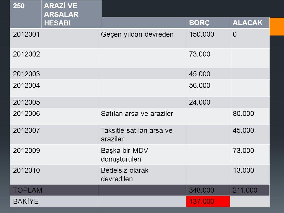 YARDIMCI DEFTER YEVMİYE NOBORÇALACAK 2012001Geçen yıldan devreden150.0000 201200273.000 201200345.000 201200456.000 201200524.000 2012006Satılan arsa