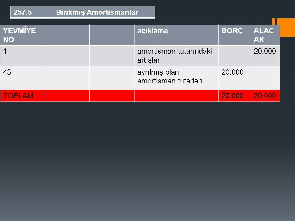 257.5Birikmiş Amortismanlar YEVMİYE NO açıklamaBORÇALAC AK 1amortisman tutarındaki artışlar 20.000 43ayrılmış olan amortisman tutarları 20.000 TOPLAM2