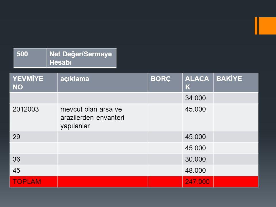 500Net Değer/Sermaye Hesabı YEVMİYE NO açıklamaBORÇALACA K BAKİYE 34.000 2012003mevcut olan arsa ve arazilerden envanteri yapılanlar 45.000 2945.000 3