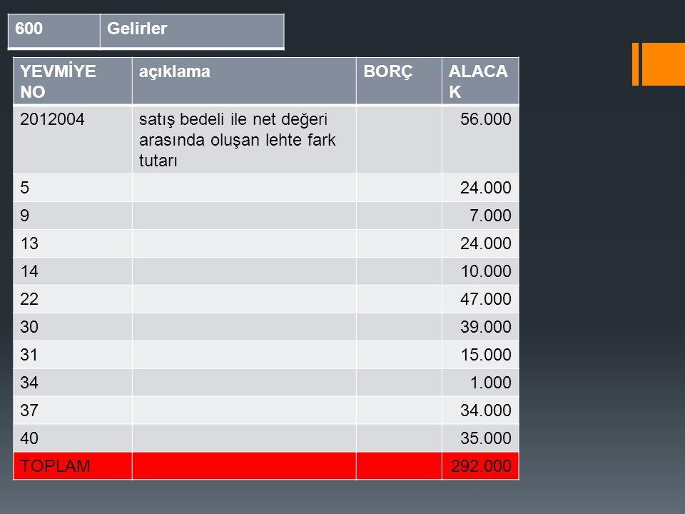 600Gelirler YEVMİYE NO açıklamaBORÇALACA K 2012004satış bedeli ile net değeri arasında oluşan lehte fark tutarı 56.000 524.000 97.000 1324.000 1410.00