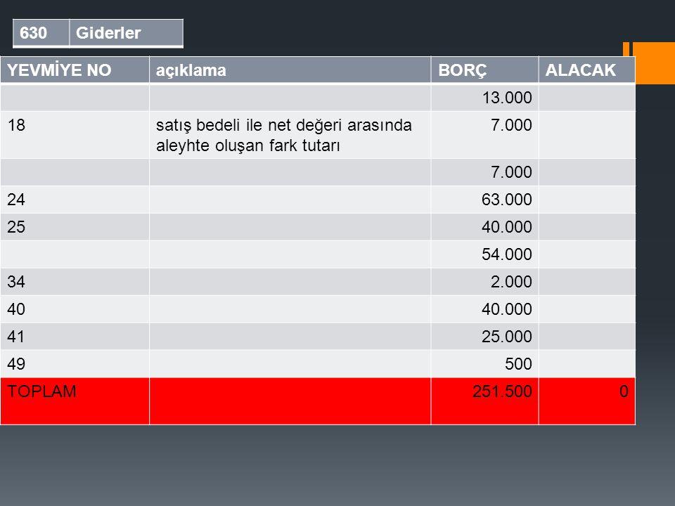 Yardımcı defter 630Giderler YEVMİYE NOaçıklamaBORÇALACAK 13.000 18satış bedeli ile net değeri arasında aleyhte oluşan fark tutarı 7.000 2463.000 2540.
