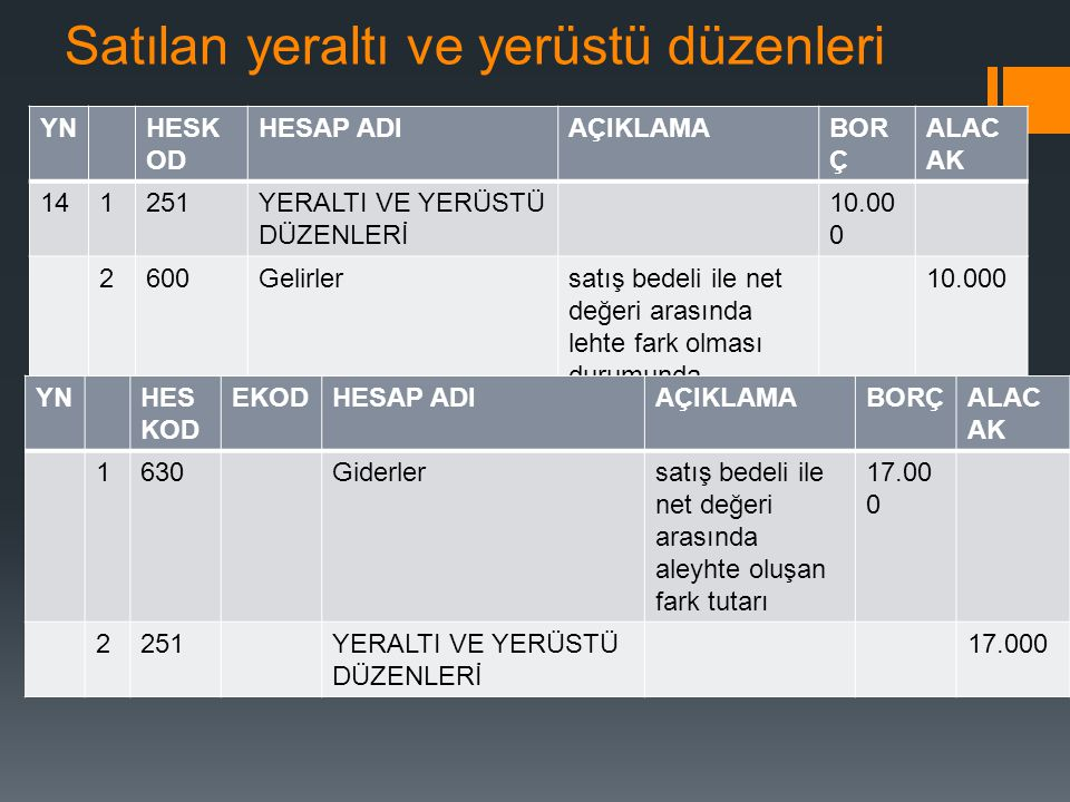 Satılan yeraltı ve yerüstü düzenleri YNHESK OD HESAP ADIAÇIKLAMABOR Ç ALAC AK 141251YERALTI VE YERÜSTÜ DÜZENLERİ 10.00 0 2600Gelirlersatış bedeli ile