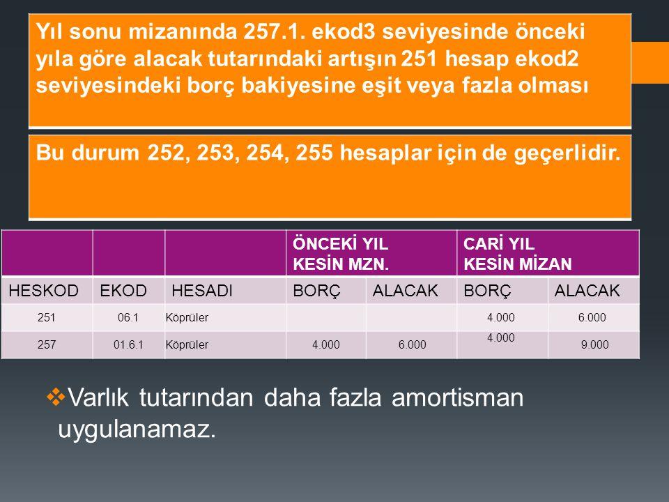 Bağış ve yardımlar dolayısıyla edinilen bu hesapta kayıtlı binalardan, kullanılmadığı veya amaç dışı kullanıldığı için geri istenilenler HES KOD HESAP ADIAÇIKLAMABORÇALACAK 251630Giderlerkalanı40.000 2252Binalarkayıtlı değerleri üzerinden 47.000 1257Birikmiş Amortismanlar ayrılmış olan amortisman tutarları 7.000