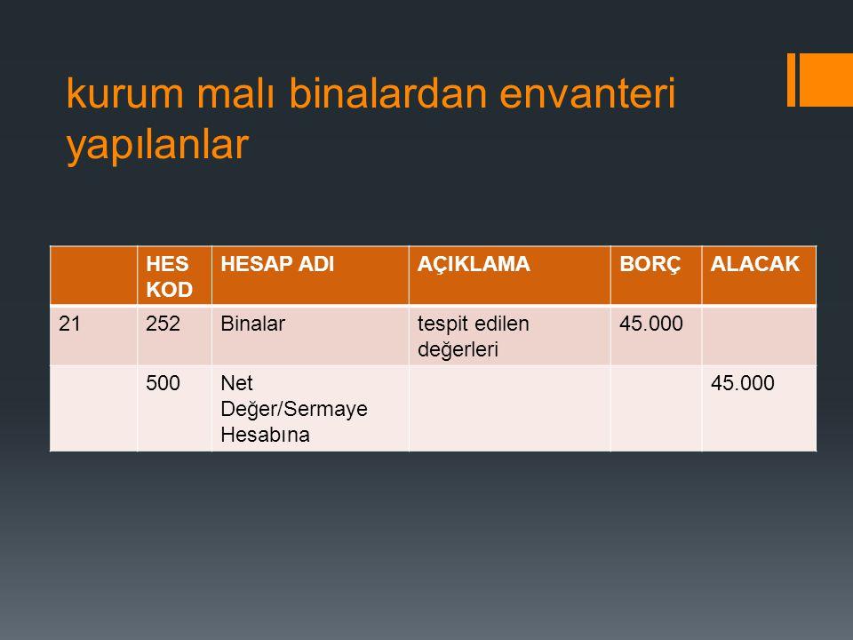 kurum malı binalardan envanteri yapılanlar HES KOD HESAP ADIAÇIKLAMABORÇALACAK 21252Binalartespit edilen değerleri 45.000 500Net Değer/Sermaye Hesabın