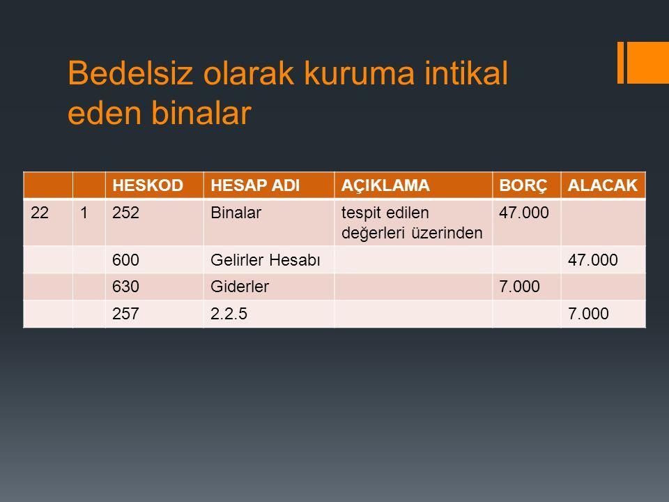 Bedelsiz olarak kuruma intikal eden binalar HESKODHESAP ADIAÇIKLAMABORÇALACAK 221252Binalartespit edilen değerleri üzerinden 47.000 600Gelirler Hesabı