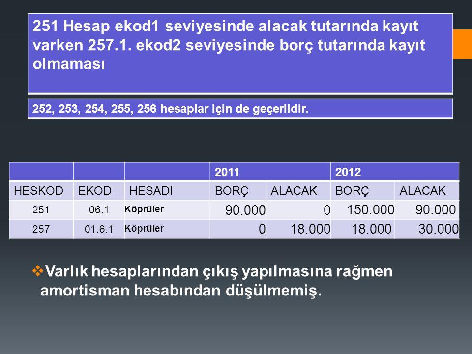  Varlık hesaplarından çıkış yapılmasına rağmen amortisman hesabından düşülmemiş. 251 Hesap ekod1 seviyesinde alacak tutarında kayıt varken 257.1. eko