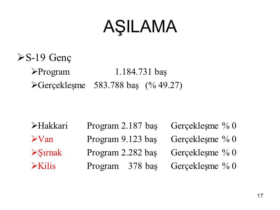 AŞILAMA  S-19 Genç  Program1.184.731 baş  Gerçekleşme 583.788 baş (% 49.27)  HakkariProgram 2.187 başGerçekleşme % 0  VanProgram 9.123 başGerçekl