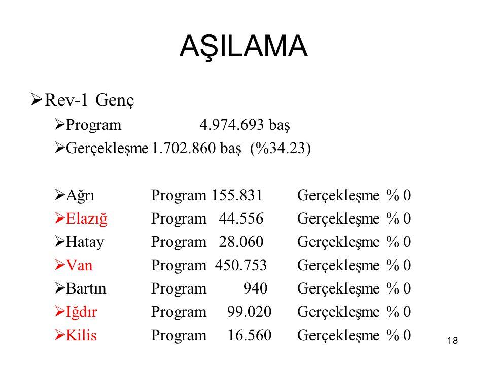 AŞILAMA  Rev-1 Genç  Program4.974.693 baş  Gerçekleşme1.702.860 baş (%34.23)  AğrıProgram 155.831Gerçekleşme % 0  ElazığProgram 44.556Gerçekleşme