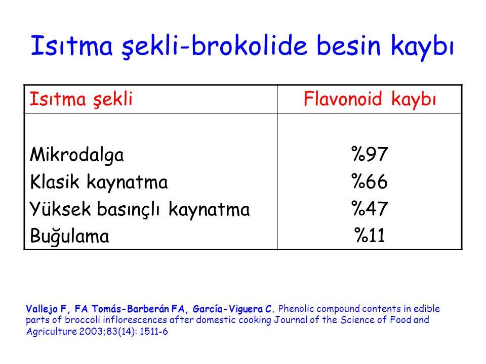 Isıtma şekli-brokolide besin kaybı Vallejo F, FA Tomás-Barberán FA, García-Viguera C.