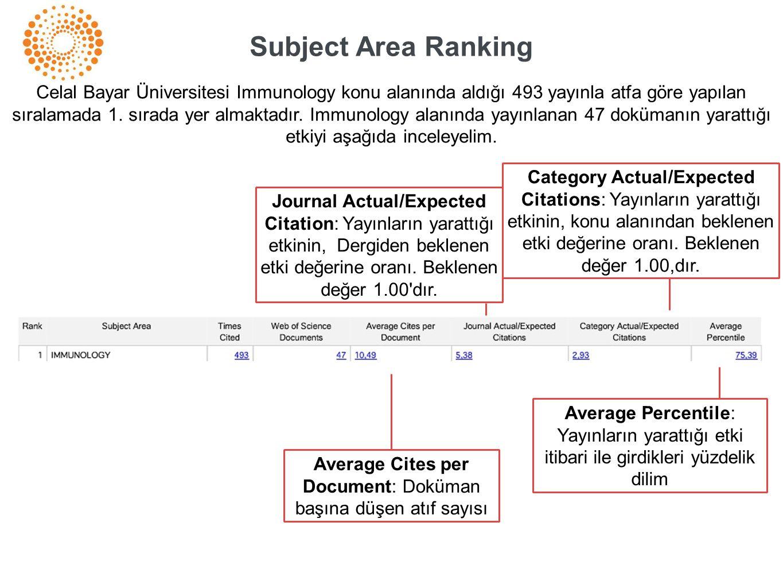 Subject Area Ranking Celal Bayar Üniversitesi Immunology konu alanında aldığı 493 yayınla atfa göre yapılan sıralamada 1. sırada yer almaktadır. Immun