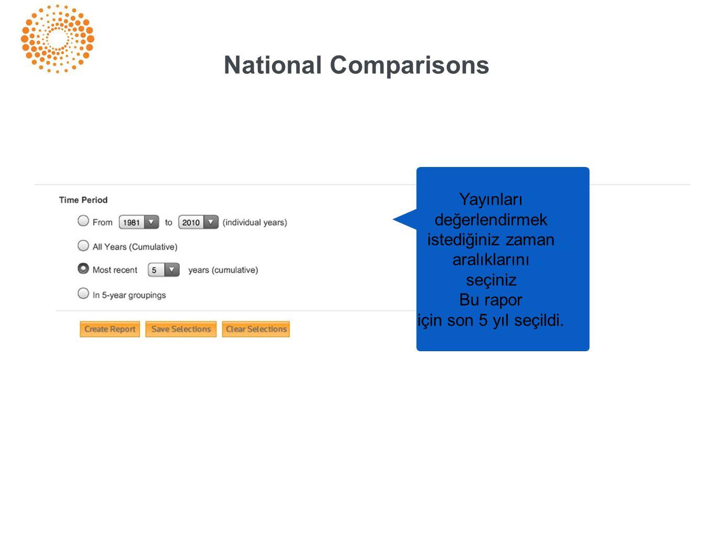 National Comparisons Yayınları değerlendirmek istediğiniz zaman aralıklarını seçiniz Bu rapor için son 5 yıl seçildi.
