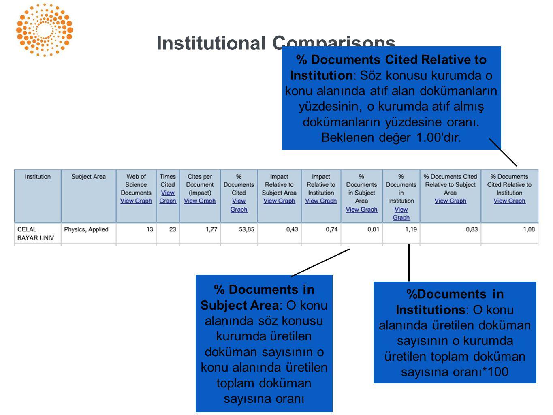 %Documents in Institutions: O konu alanında üretilen doküman sayısının o kurumda üretilen toplam doküman sayısına oranı*100 % Documents in Subject Are