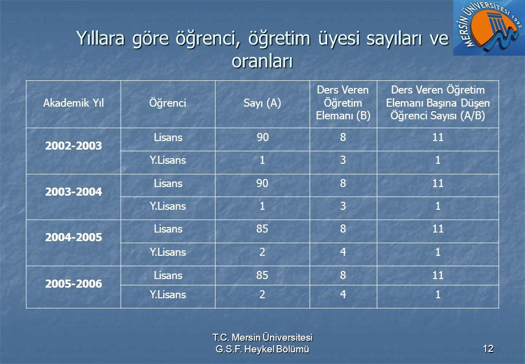 T.C. Mersin Üniversitesi G.S.F. Heykel Bölümü12 Yıllara göre öğrenci, öğretim üyesi sayıları ve oranları Akademik YılÖğrenci Sayı (A) Ders Veren Öğret