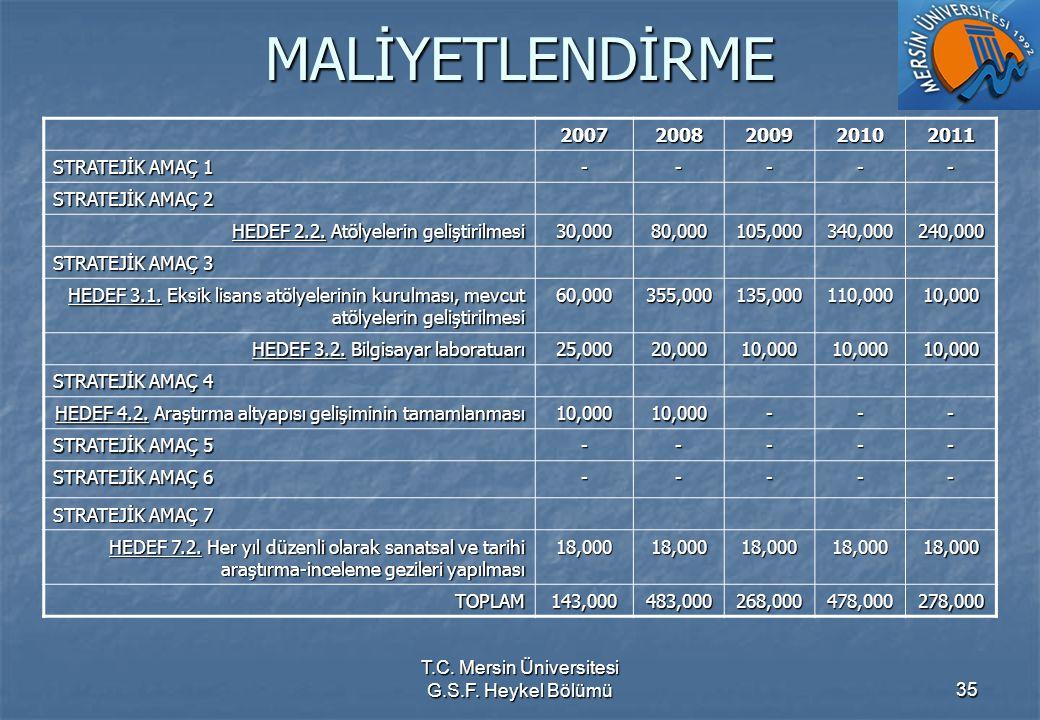 T.C. Mersin Üniversitesi G.S.F. Heykel Bölümü35 MALİYETLENDİRME 20072008200920102011 STRATEJİK AMAÇ 1 ----- STRATEJİK AMAÇ 2 HEDEF 2.2. Atölyelerin ge