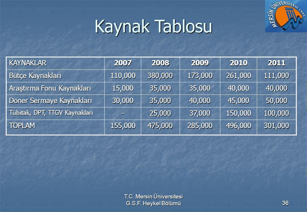 T.C. Mersin Üniversitesi G.S.F. Heykel Bölümü36 Kaynak Tablosu KAYNAKLAR20072008200920102011 Bütçe Kaynakları 110,000380,000173,000261,000111,000 Araş