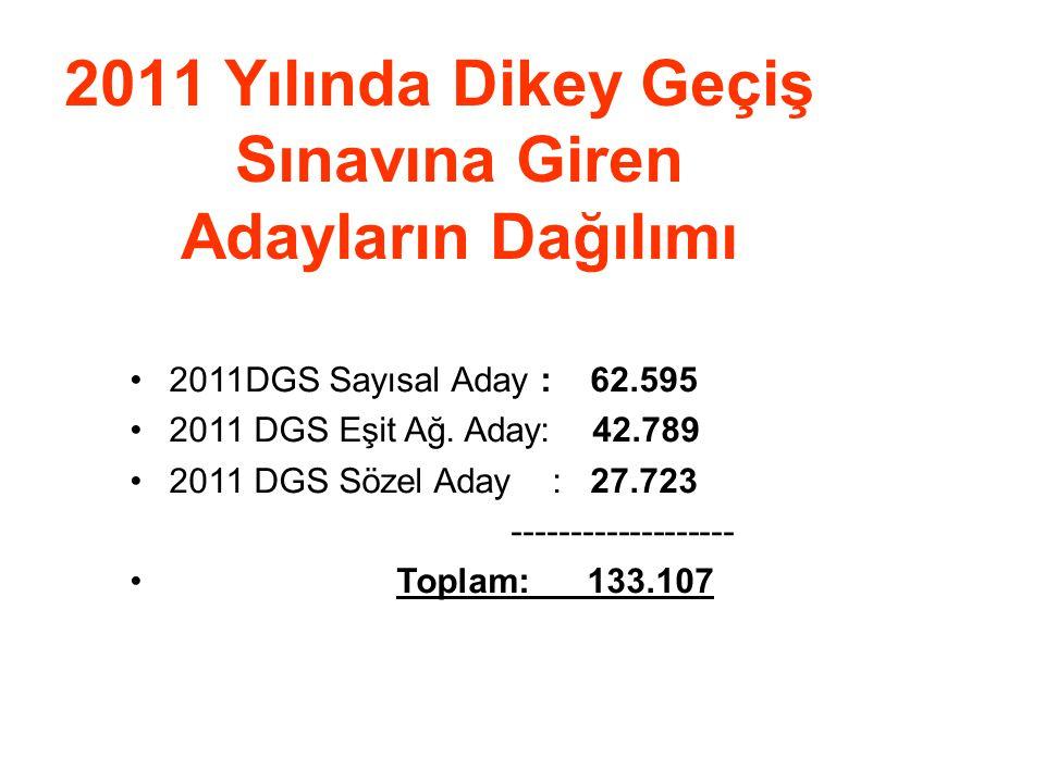 2011 Yılında Dikey Geçiş Sınavına Giren Adayların Dağılımı •2011DGS Sayısal Aday : 62.595 •2011 DGS Eşit Ağ. Aday: 42.789 •2011 DGS Sözel Aday : 27.72