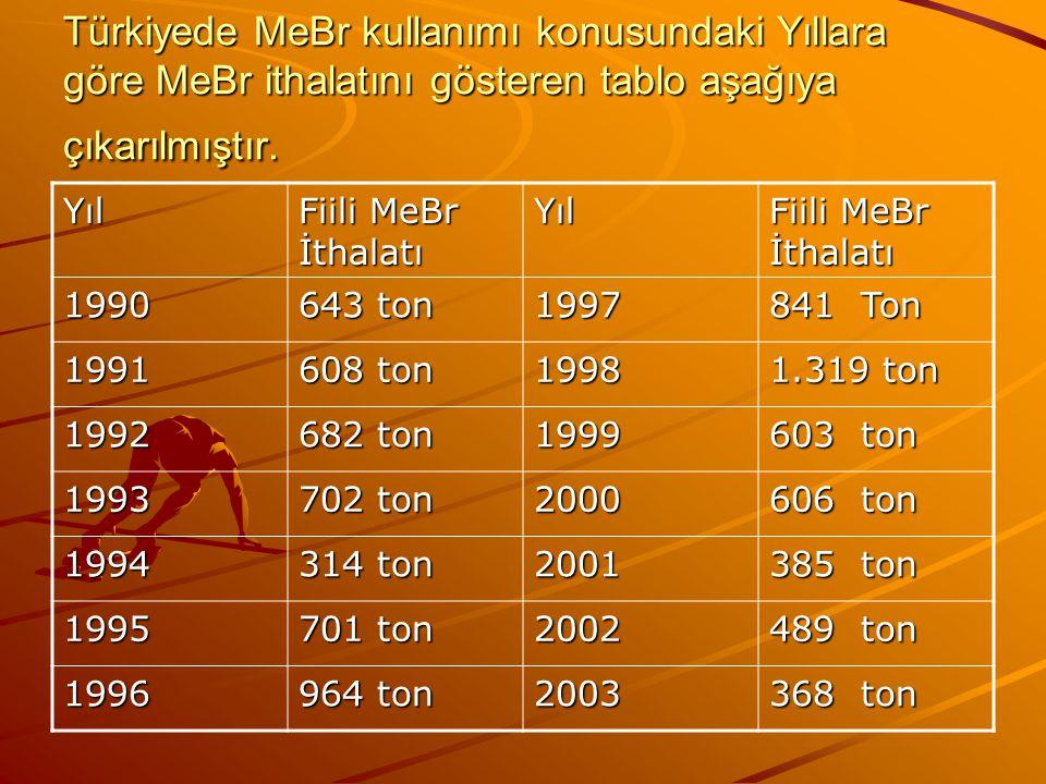 Türkiyede MeBr kullanımı konusundaki Yıllara göre MeBr ithalatını gösteren tablo aşağıya çıkarılmıştır. Yıl Fiili MeBr İthalatı Yıl 1990 643 ton 1997