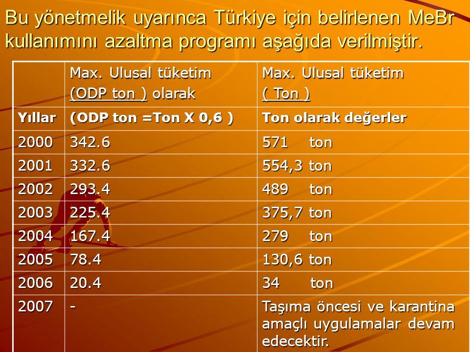 Bu yönetmelik uyarınca Türkiye için belirlenen MeBr kullanımını azaltma programı aşağıda verilmiştir. Max. Ulusal tüketim (ODP ton ) olarak Max. Ulusa