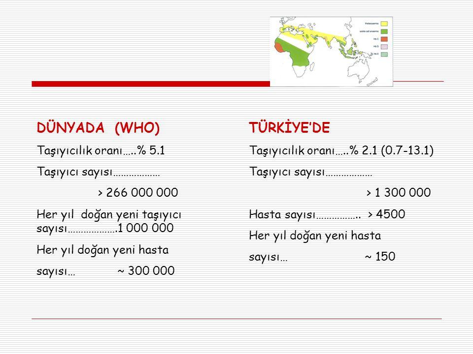 DÜNYADA (WHO) Taşıyıcılık oranı…..% 5.1 Taşıyıcı sayısı……………… > 266 000 000 Her yıl doğan yeni taşıyıcı sayısı……………….1 000 000 Her yıl doğan yeni hasta sayısı… ~ 300 000 TÜRKİYE'DE Taşıyıcılık oranı…..% 2.1 (0.7-13.1) Taşıyıcı sayısı……………… > 1 300 000 Hasta sayısı……………..