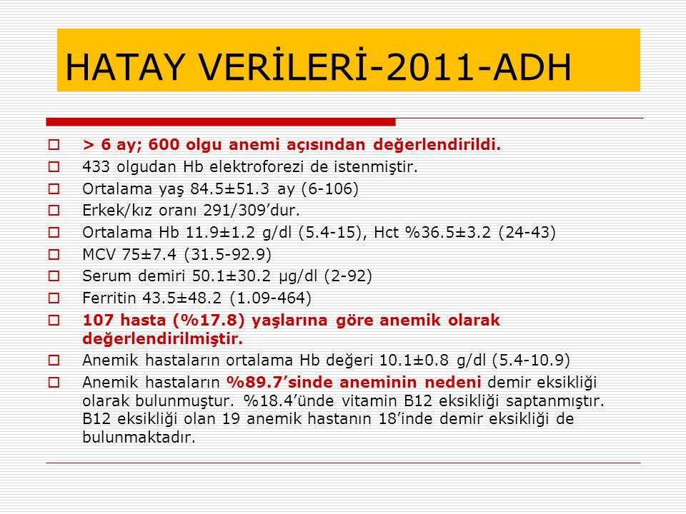 HATAY VERİLERİ-2011-ADH  > 6 ay; 600 olgu anemi açısından değerlendirildi.