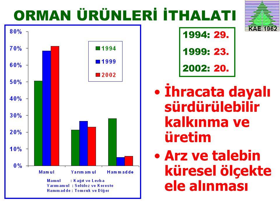KAE 1962 ORMAN ÜRÜNLERİ İTHALATI •İhracata dayalı sürdürülebilir kalkınma ve üretim •Arz ve talebin küresel ölçekte ele alınması 1994: 29. 1999: 23. 2