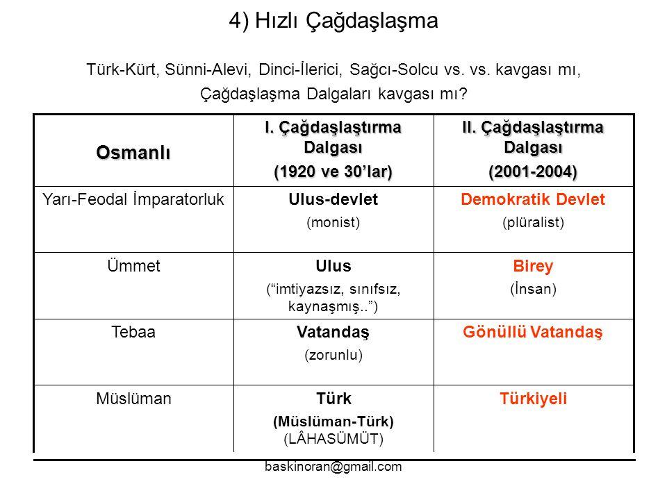 baskinoran@gmail.com 4) Hızlı Çağdaşlaşma Türk-Kürt, Sünni-Alevi, Dinci-İlerici, Sağcı-Solcu vs.