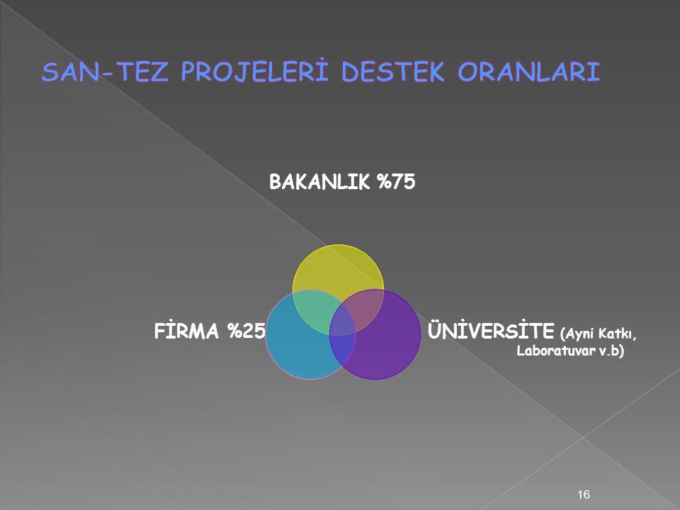 BAKANLIK %75 FİRMA %25 ÜNİVERSİTE (Ayni Katkı, Laboratuvar v.b) 16