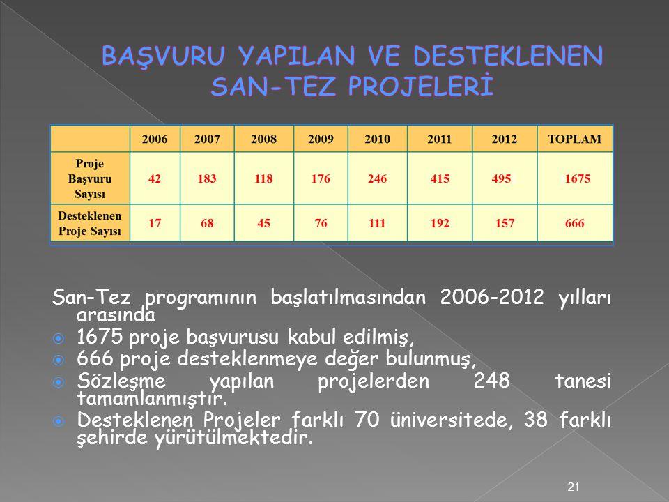 21 San-Tez programının başlatılmasından 2006-2012 yılları arasında  1675 proje başvurusu kabul edilmiş,  666 proje desteklenmeye değer bulunmuş,  Sözleşme yapılan projelerden 248 tanesi tamamlanmıştır.