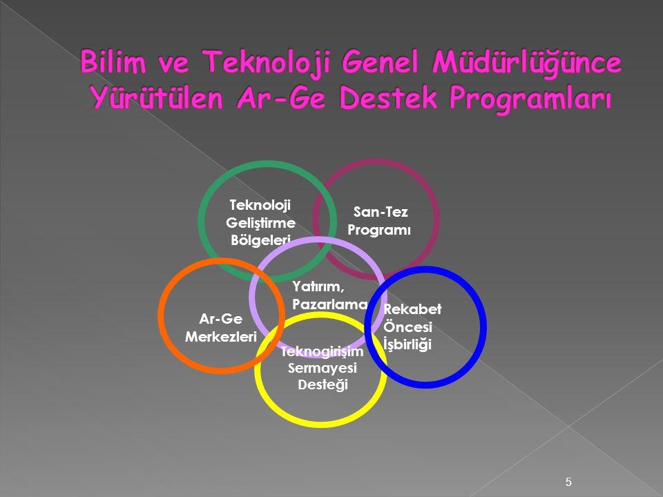 San-Tez Programı Teknoloji Geliştirme Bölgeleri Yatırım, Pazarlama Teknogirişim Sermayesi Desteği Ar-Ge Merkezleri 5 Rekabet Öncesi İşbirliği