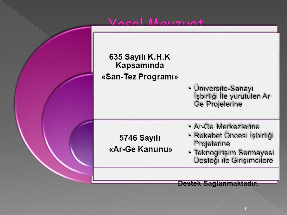 635 Sayılı K.H.K Kapsamında «San-Tez Programı» 5746 Sayılı «Ar-Ge Kanunu» •Üniversite-Sanayi İşbirliği İle yürütülen Ar- Ge Projelerine •Ar-Ge Merkezl