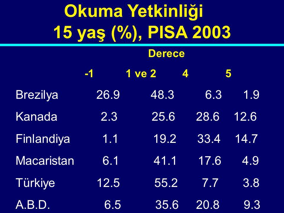 06-014 Okuma Yetkinliği 15 yaş (%), PISA 2003 Derece -1 1 ve 2 4 5 Brezilya 26.9 48.3 6.3 1.9 Kanada 2.3 25.6 28.6 12.6 Finlandiya 1.1 19.2 33.4 14.7