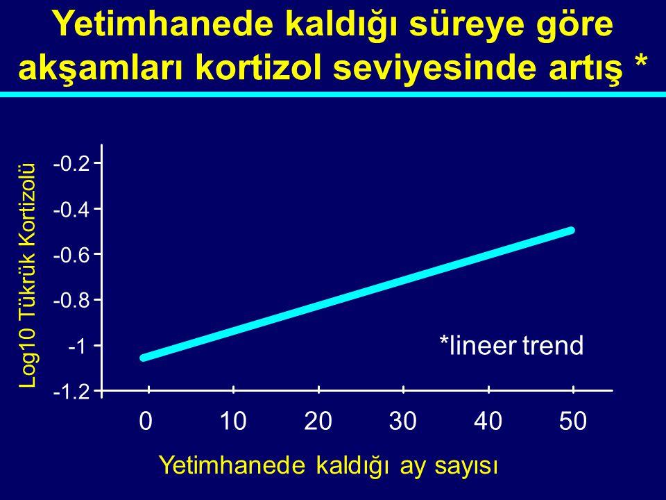 00-046 -1.2 -0.8 -0.6 -0.4 -0.2 01020304050 Yetimhanede kaldığı ay sayısı Log10 Tükrük Kortizolü *lineer trend Yetimhanede kaldığı süreye göre akşamla