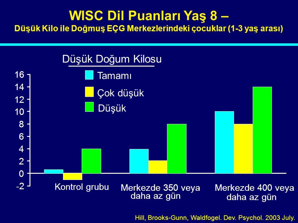 03-005 -2 0 2 4 6 8 10 12 14 16 Kontrol grubu Merkezde 350 veya daha az gün Merkezde 400 veya daha az gün Tamamı Çok düşük Düşük Doğum Kilosu WISC Dil