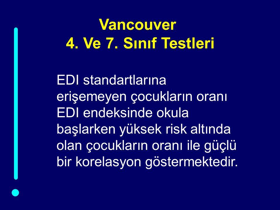 Vancouver 4. Ve 7. Sınıf Testleri EDI standartlarına erişemeyen çocukların oranı EDI endeksinde okula başlarken yüksek risk altında olan çocukların or