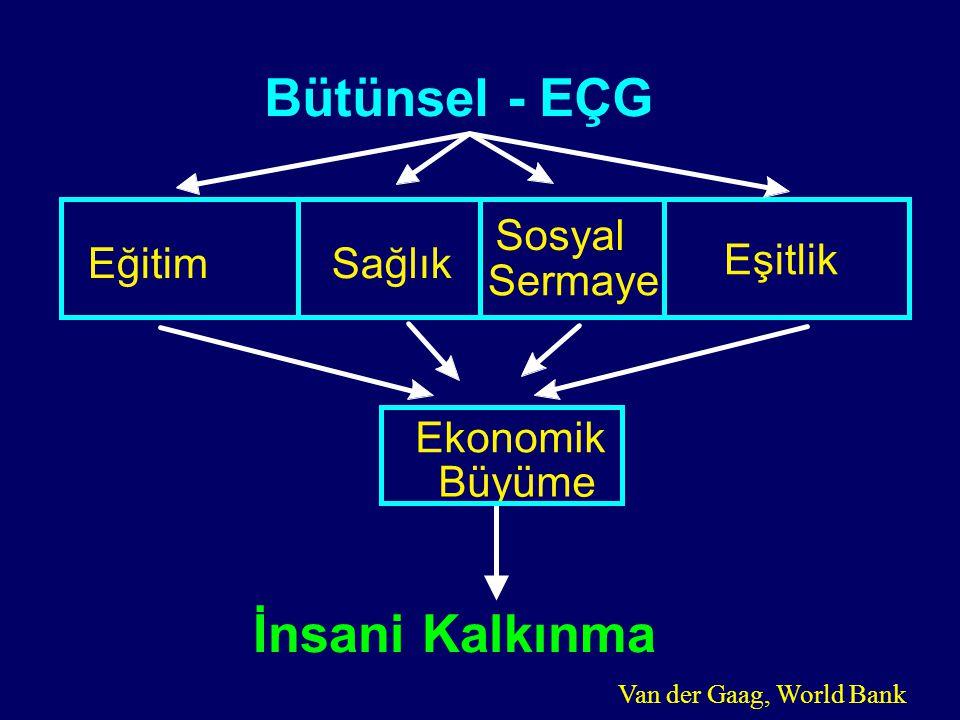 00-068 Bütünsel - EÇG İnsani Kalkınma Ekonomik Büyüme EğitimSağlık Sosyal Sermaye Eşitlik Van der Gaag, World Bank