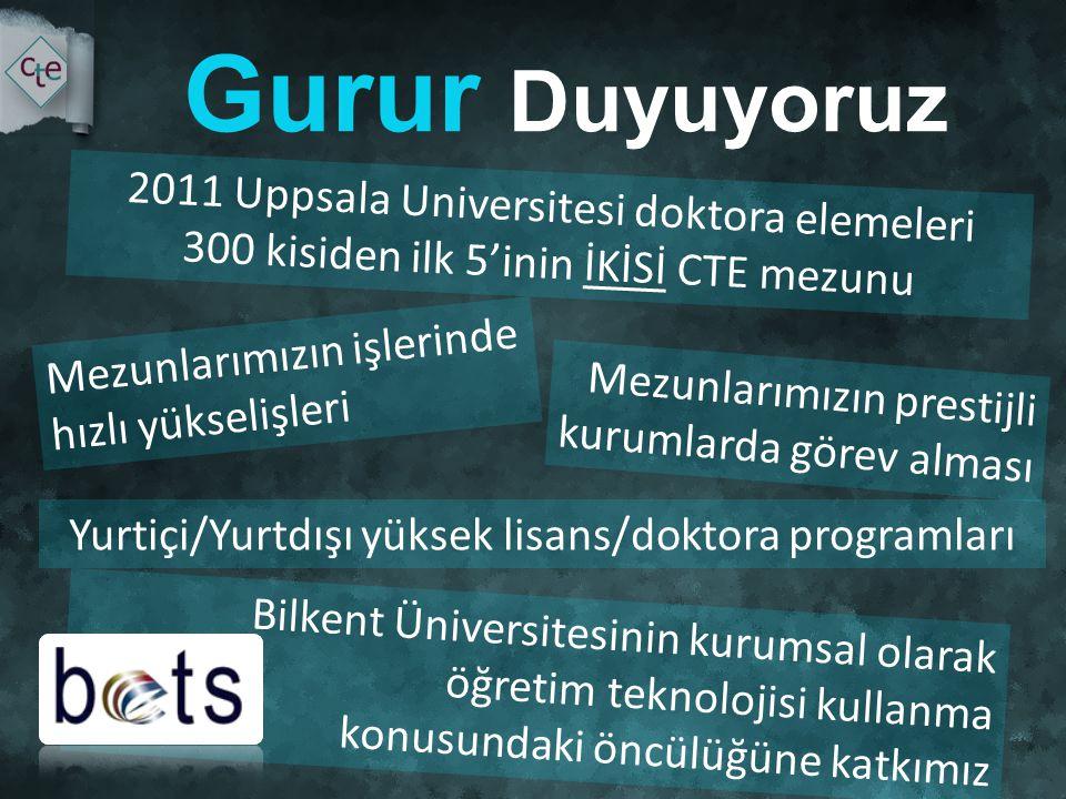 Gurur Duyuyoruz 2011 Uppsala Universitesi doktora elemeleri 300 kisiden ilk 5'inin İKİSİ CTE mezunu Mezunlarımızın işlerinde hızlı yükselişleri Mezunlarımızın prestijli kurumlarda görev alması Bilkent Üniversitesinin kurumsal olarak öğretim teknolojisi kullanma konusundaki öncülüğüne katkımız Yurtiçi/Yurtdışı yüksek lisans/doktora programları