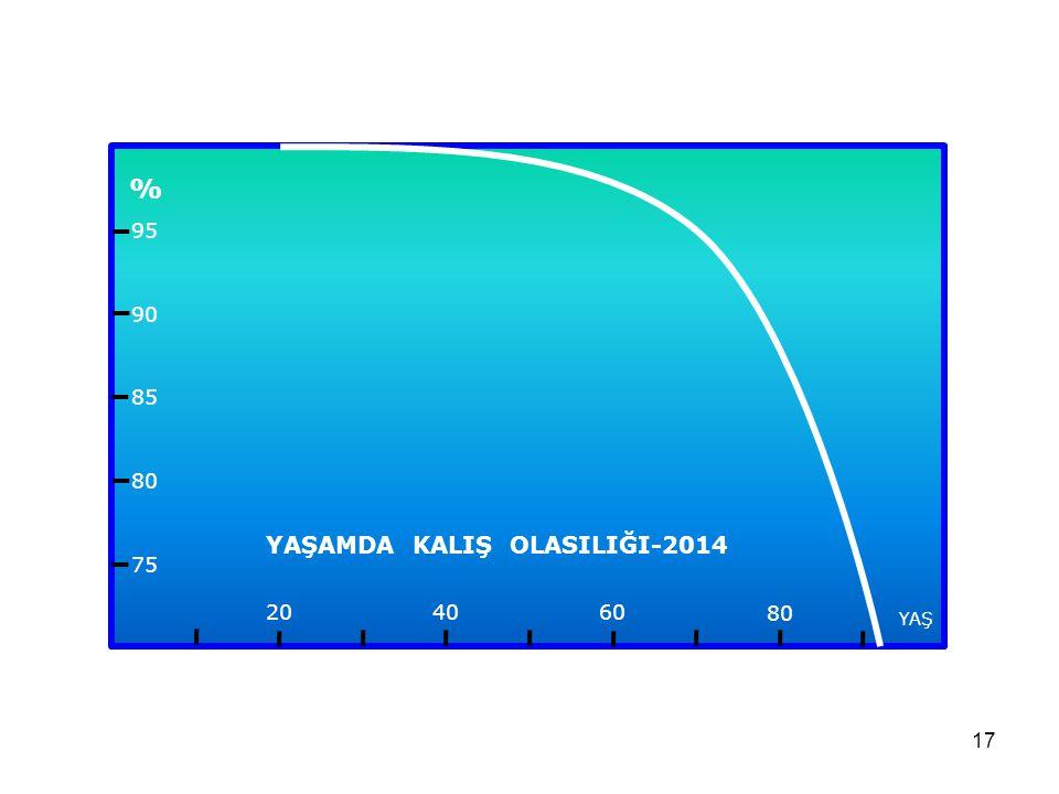 16 20 10 ÖLÜM OLASILIĞI ω (y) (%) 5090 30 70 0 ω(y) ≡ 1- f(y+1)/f(y ) ω (y) ≈ 0,5 x (y/100) 6,4 y