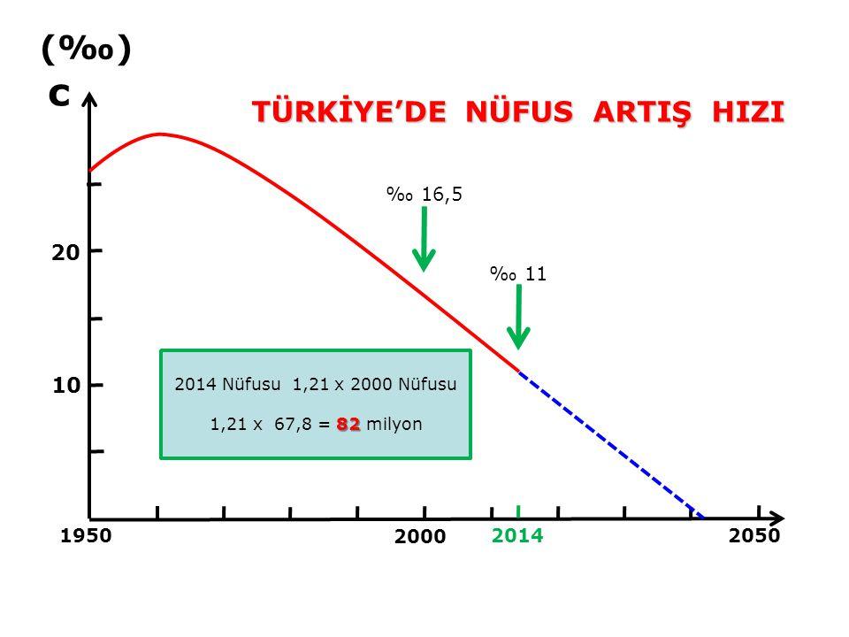 5 c = yk yk d - 1 - (f e.y k ) / (f k.y e ) TUIK 2014 - 2,025 2,7 - 1 - (0,502 x 61,5) / (0,498 x 60,5) 61 = 0,011 = (Y.f/T) x 