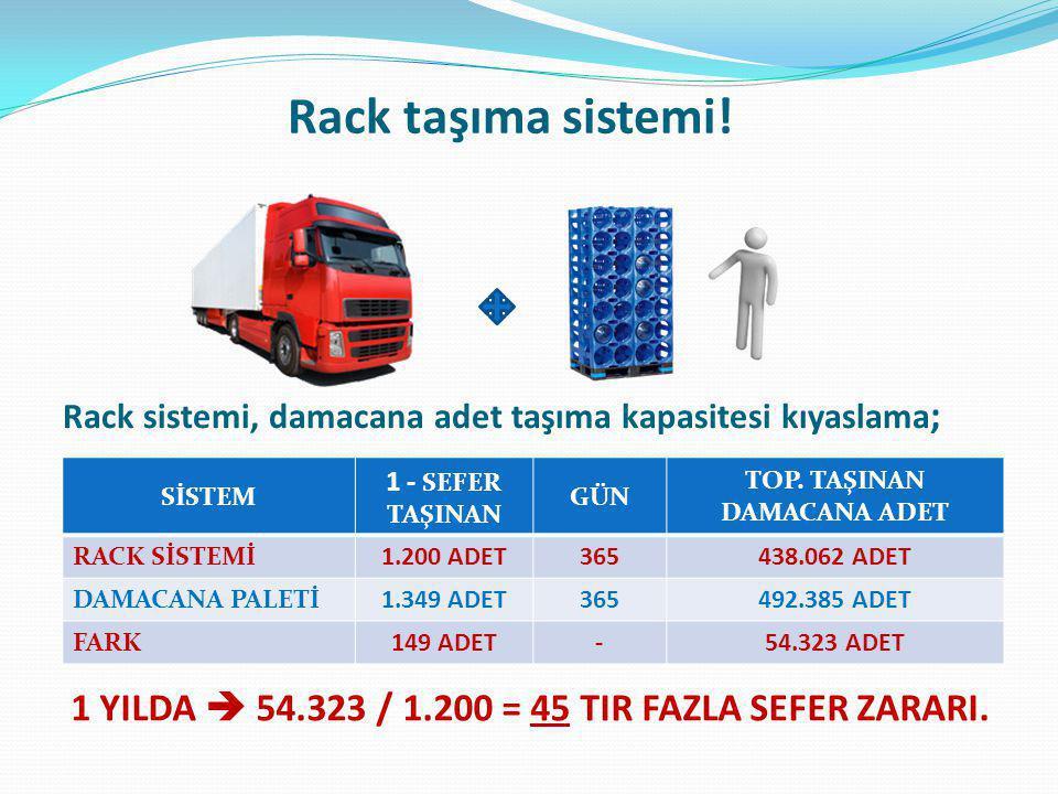 Rack taşıma sistemi.