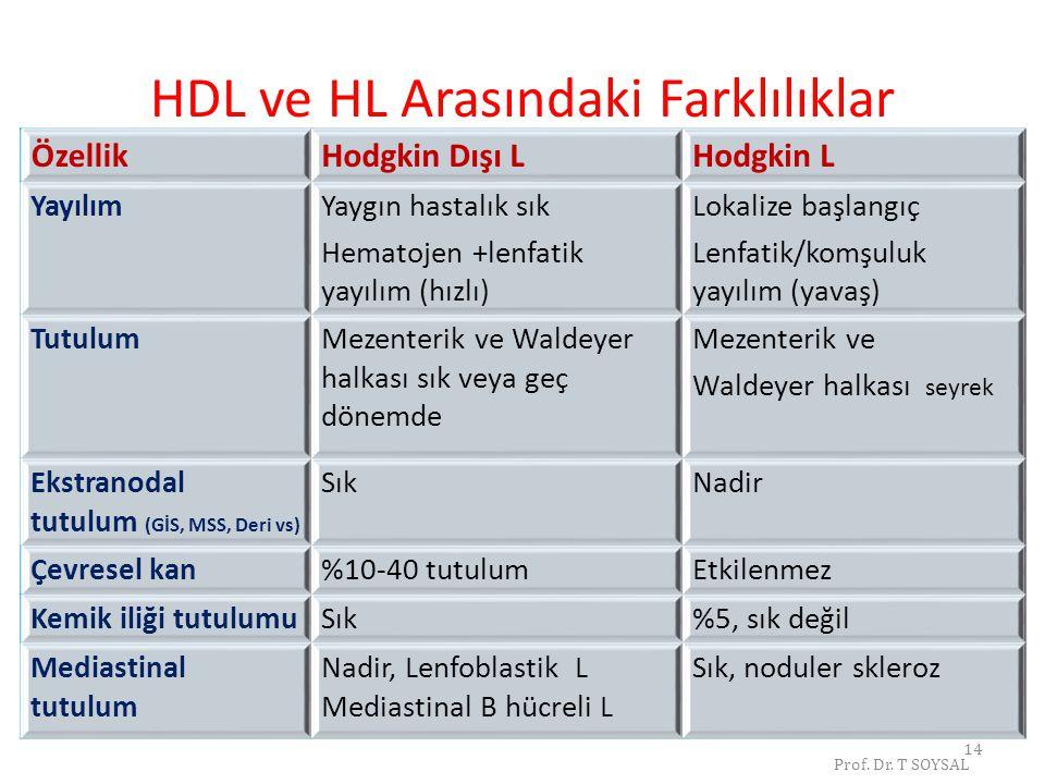 14 HDL ve HL Arasındaki Farklılıklar ÖzellikHodgkin Dışı LHodgkin L YayılımYaygın hastalık sık Hematojen +lenfatik yayılım (hızlı) Lokalize başlangıç