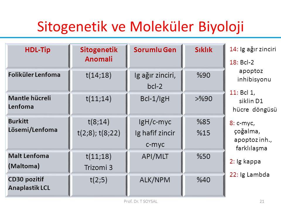 21 Sitogenetik ve Moleküler Biyoloji HDL-TipSitogenetik Anomali Sorumlu GenSıklık Foliküler Lenfoma t(14;18)Ig ağır zinciri, bcl-2 %90 Mantle hücreli