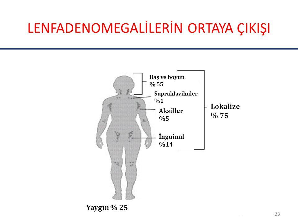 LENFADENOMEGALİLERİN ORTAYA ÇIKIŞI 33Prof. Dr. T SOYSAL Baş ve boyun % 55 Supraklavikuler %1 Aksiller %5 İnguinal %14 Lokalize % 75 Yaygın % 25